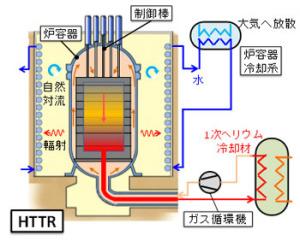 原子炉いろいろ: kfujitoの徒然...
