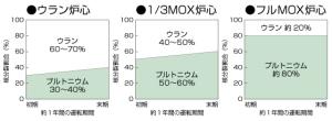 MOXとプルトニウム