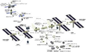 ISSの構成