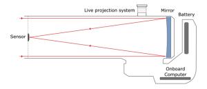 望遠鏡のCCR?