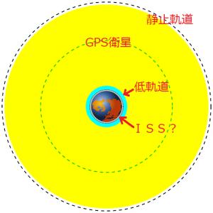 地球低軌道はどのくらい低いか