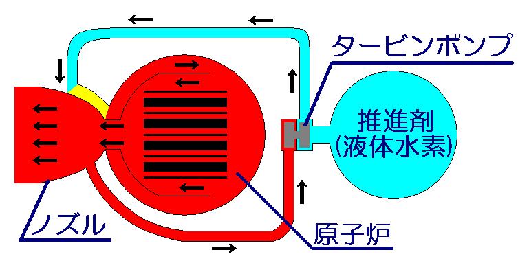 原子力ロケットの系譜