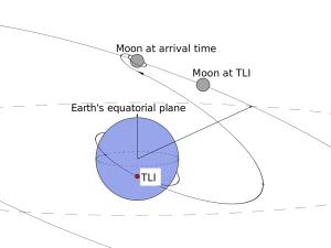 静止遷移軌道+静止軌道+月遷移軌道