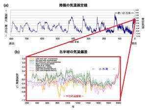 地球温暖化とダイビングの関係