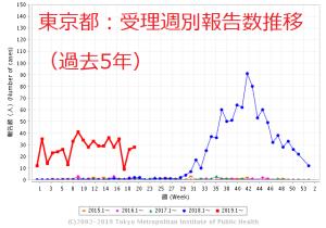 どーせクーポン券はもらえないけど、今期流行で2例目の先天性風疹症候群(CRS)発生が東京都だったと知って愕然!
