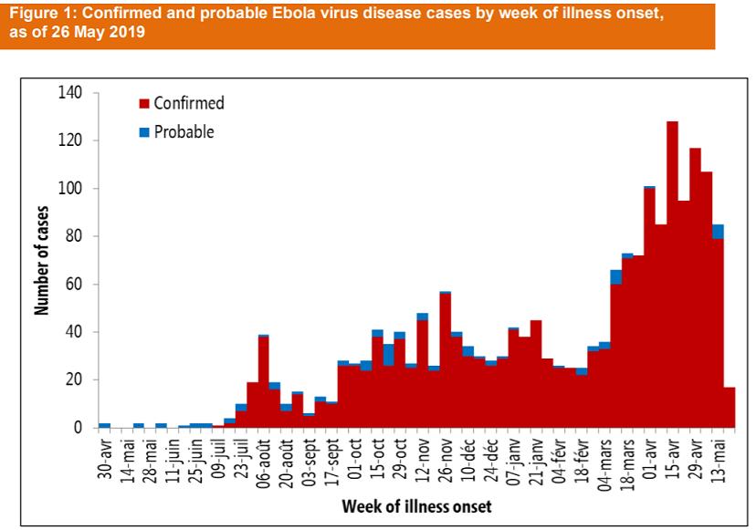 感染者2000名目前で、ここ数日、増加の勢いが鈍っているDRCエボラが気になる