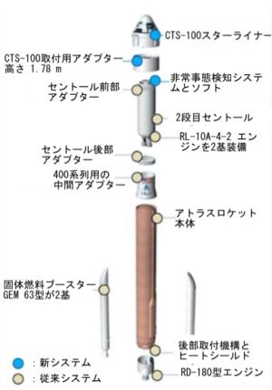 密やかに延期されていたスターライナーの無人打ち上げと、年内にとりあえずスケジュールされている有人宇宙飛行
