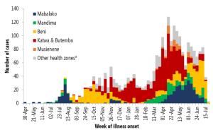 梅雨明けと同時に、今期瞬間最低体重を更新するも、週明け月曜日から爆食したら持たない気分だが、それより気になるDRCエボラ