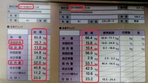 体重は微増なれども、筋肉は増え脂肪が減って満足のいく今月の計量(タンパク質が減って体水分量が増えているのが気になるがな)