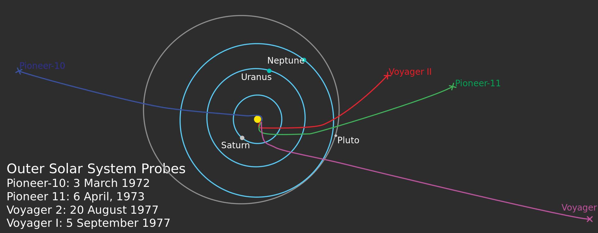 ケプラーの法則を知らなくても恒星間空間に飛び出すことは可能だあ?
