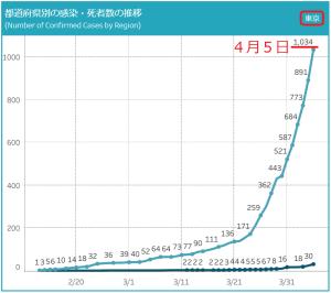 おらが町の新型コロナ:東京都の感染者1000人を超える