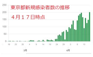 東京ロックダウンは効いているのか:新規感染者数の推移を読み解く