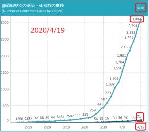 東京ロックダウンは効いているのか:早過ぎる効き目は本物か