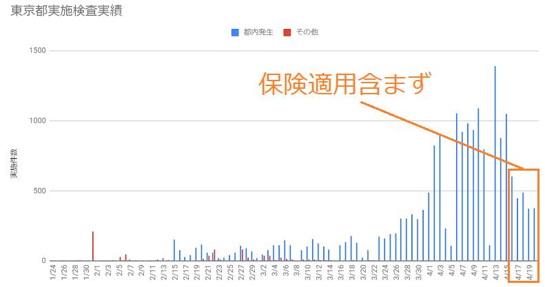 NY州と東京都:PCR検査の実施件数の比較