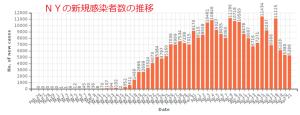 米国の憂鬱:疫学調査無きPCRの実態と想定外の初期感染が明らかになるタイミングで、中国の10倍を超える感染者と死者に