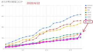 中野区で異常値:新型コロナの新規患者数が43人増