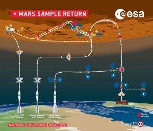 火星サンプルリターンミッション:とりあえず、ネタ集めからだな