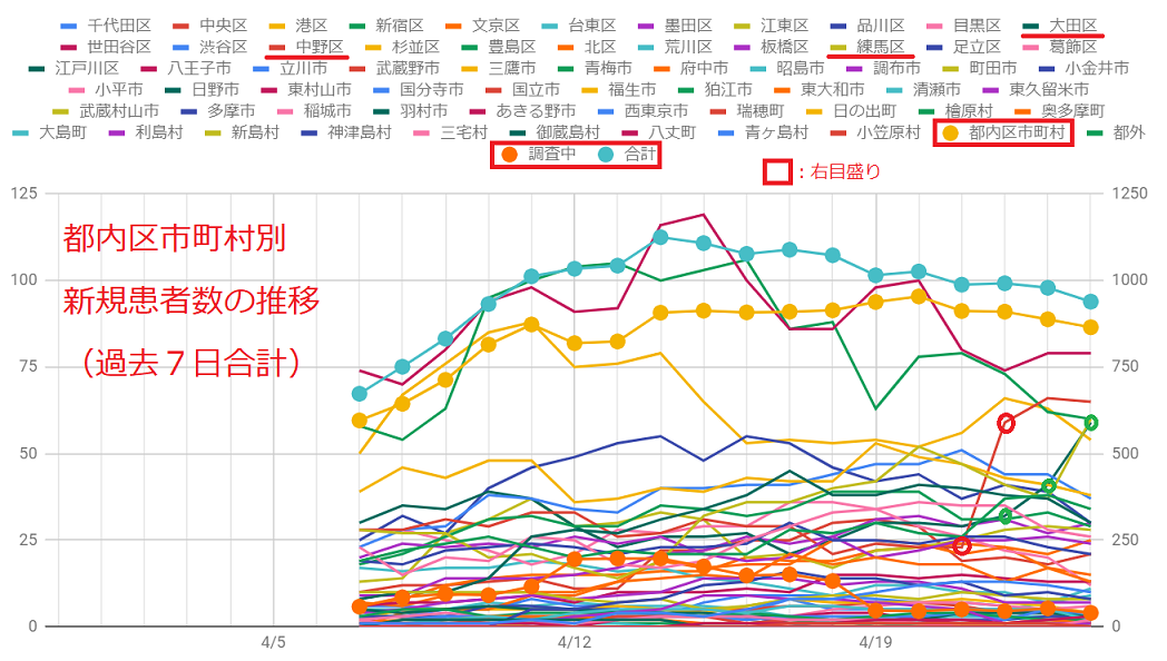 おらが町の新型コロナ:東京都大田区などで感染拡大の兆候