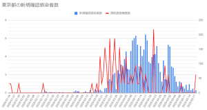 1250人の新規感染者で規制解除するNYと10人で緊急事態が解けない東京都の疫学調査