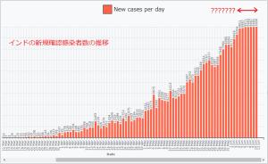 ゼロの発見:インドの新規感染者数に異変か?