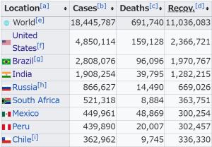 新型コロナの感染はどこまでいくのか:インドは米国を追い抜いて世界一の座を獲得するか