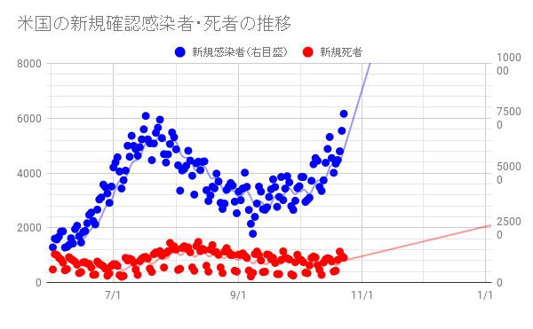 米国の感染者が中国の100倍を超えた日