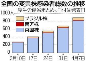 変異種:国内の現在の状況まとめ:といっても東京新聞の記事読むだけ:他力本願ともいう?